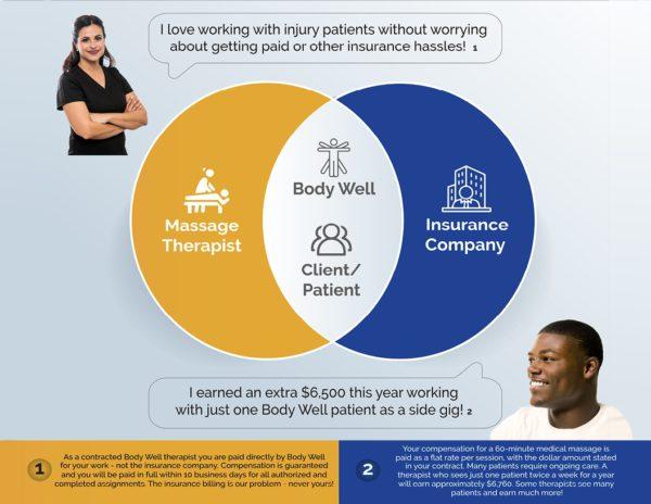 Injury Massage Insurance