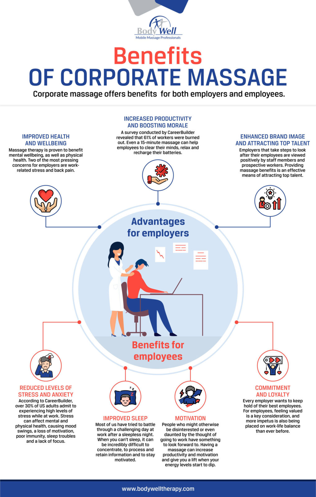 benefits of corporate massage infographic v2